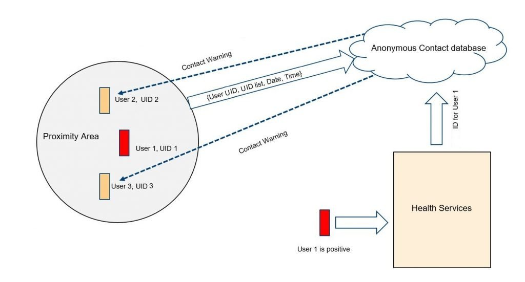 Covid-19 contact tracing app working diagram