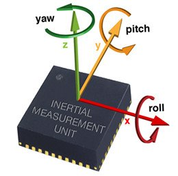 Inertial Measurement Unit with its coordinate frames