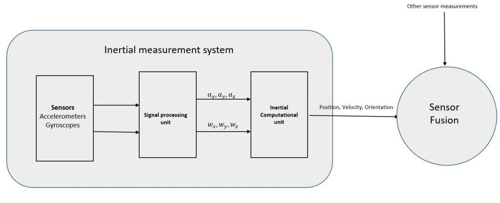 Inertial Measurement Unit in a sensor fusion algorithm.