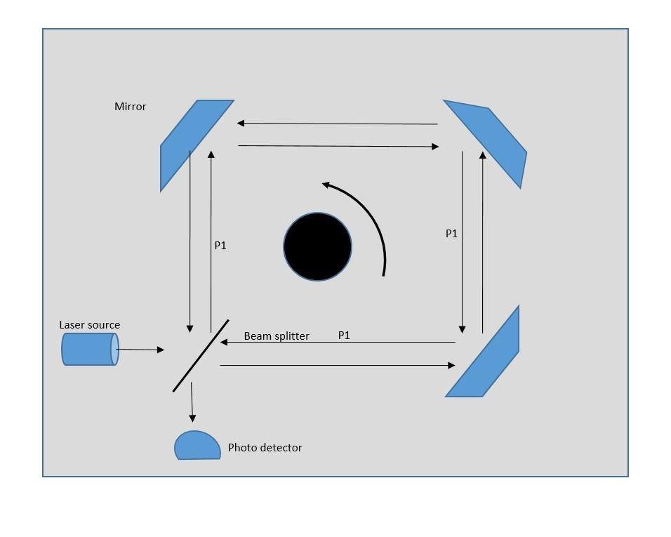 Laser-ring gyroscope