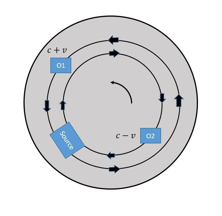Sagnac effect gyroscope