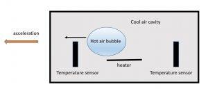 Thermal accelerometer
